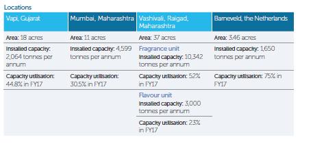 Capacity Data